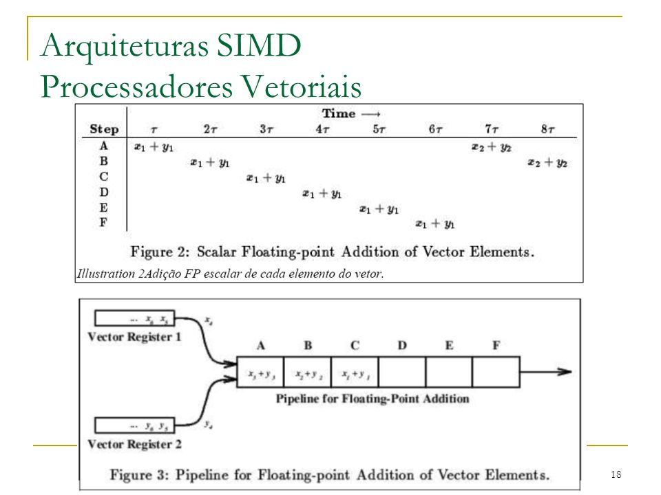 18 Arquiteturas SIMD Processadores Vetoriais