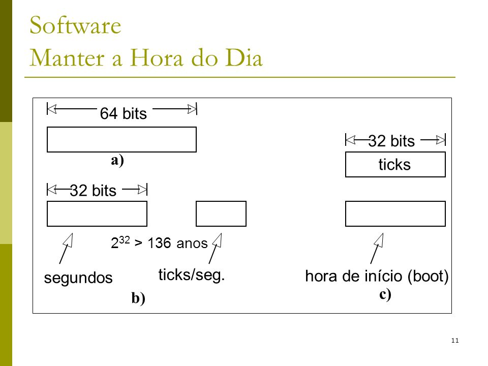 11 Software Manter a Hora do Dia 64 bits 32 bits segundos ticks/seg.