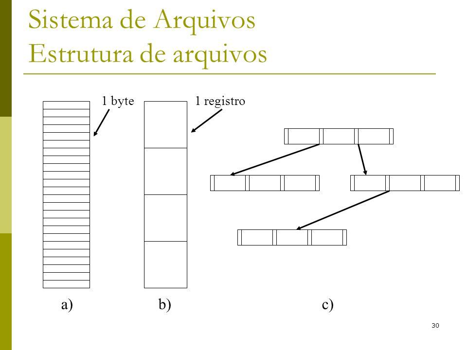 30 Sistema de Arquivos Estrutura de arquivos 1 byte1 registro a)b)c)