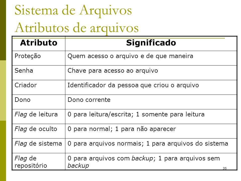 35 AtributoSignificado ProteçãoQuem acesso o arquivo e de que maneira SenhaChave para acesso ao arquivo CriadorIdentificador da pessoa que criou o arq