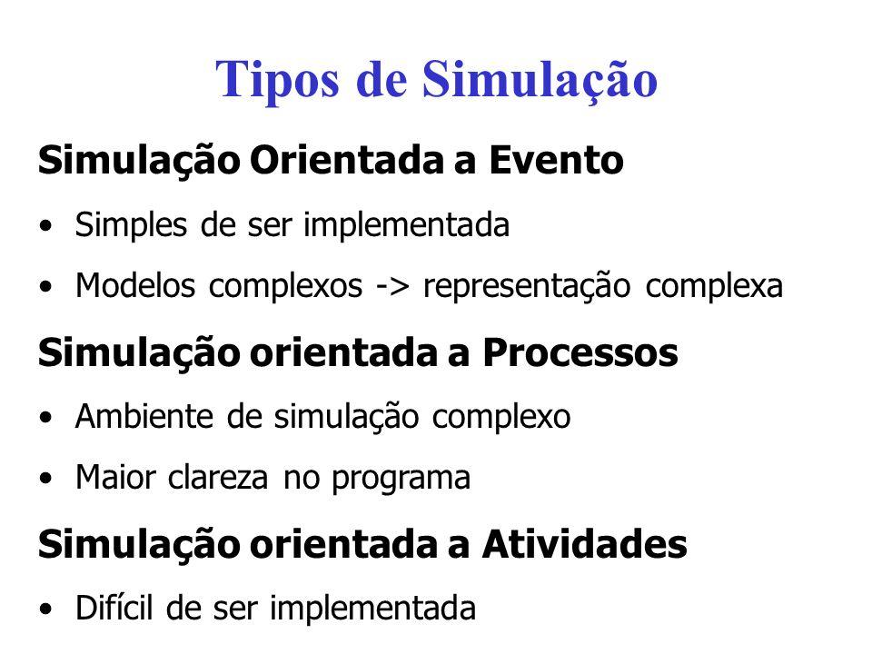 Tipos de Simulação Simulação Orientada a Evento Simples de ser implementada Modelos complexos -> representação complexa Simulação orientada a Processo