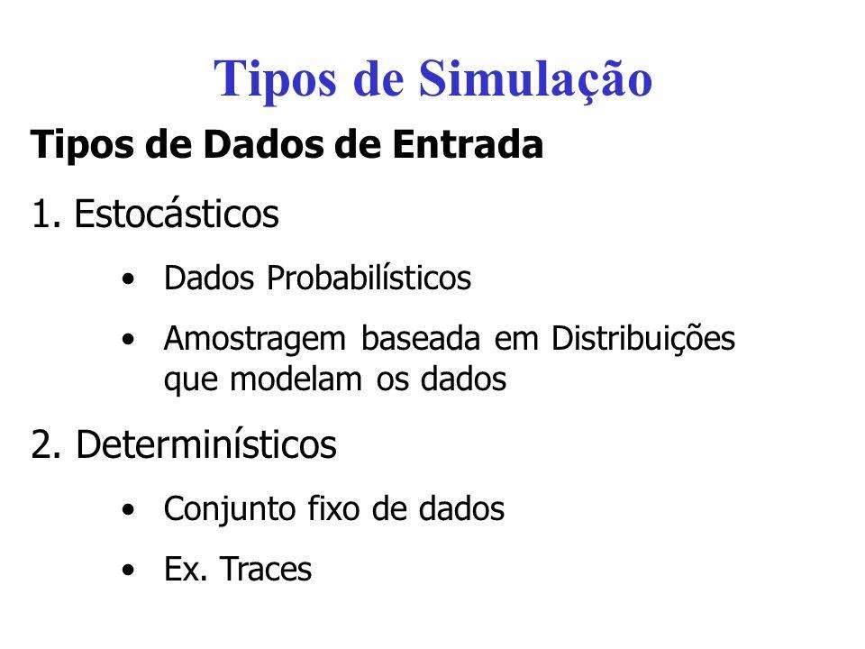 Tipos de Simulação Tipos de Dados de Entrada 1.Estocásticos Dados Probabilísticos Amostragem baseada em Distribuições que modelam os dados 2. Determin