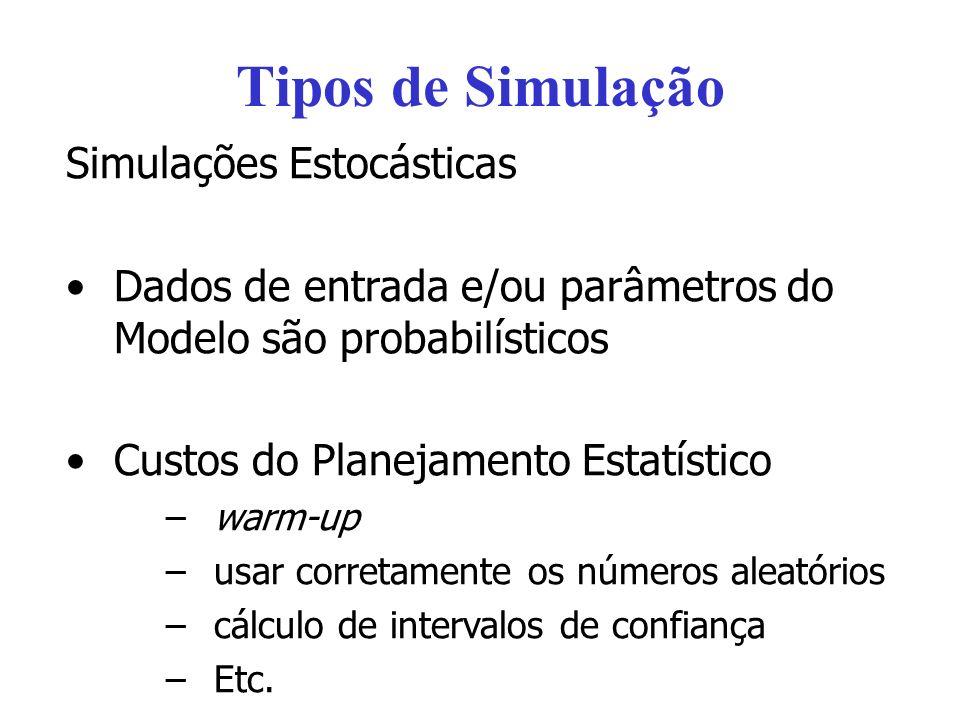 Tipos de Simulação Simulações Estocásticas Dados de entrada e/ou parâmetros do Modelo são probabilísticos Custos do Planejamento Estatístico –warm-up