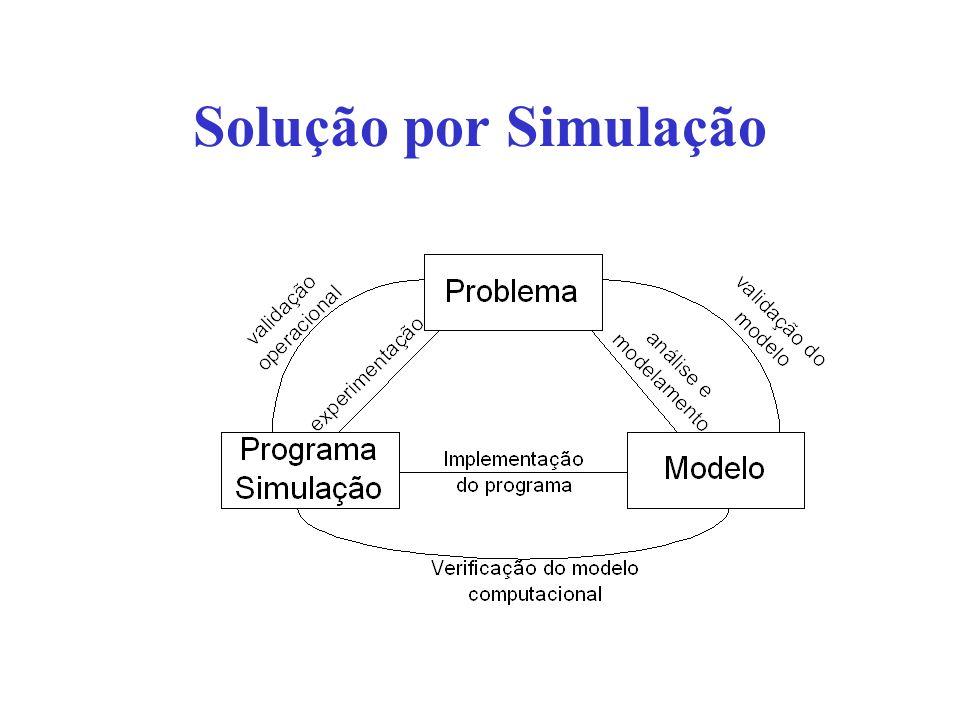 Solução por Simulação