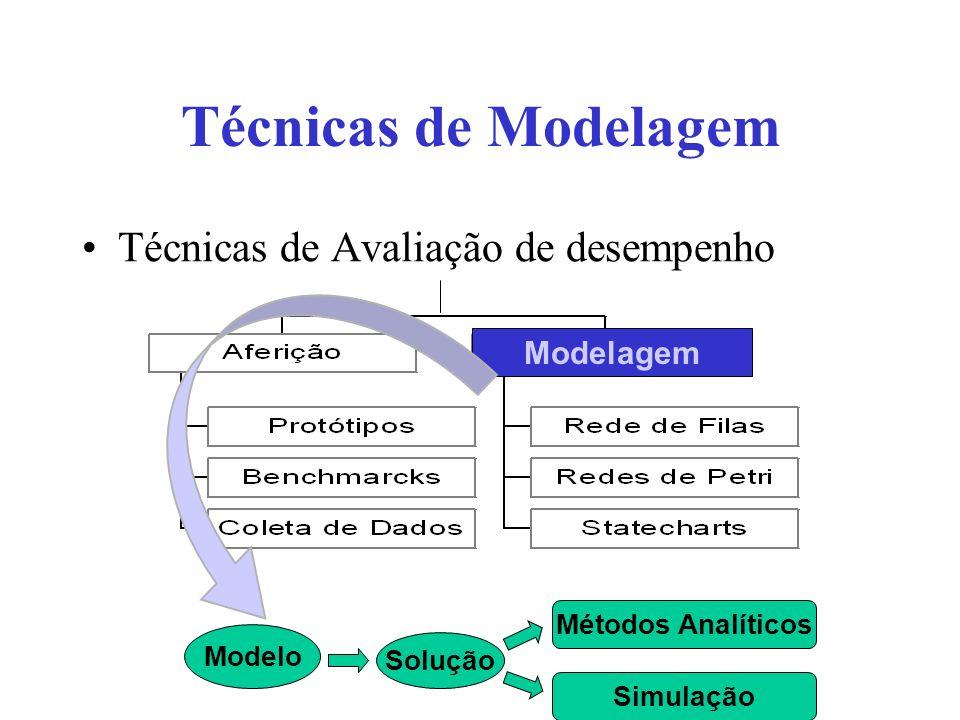 Técnicas de Modelagem Técnicas de Avaliação de desempenho Modelo Solução Métodos Analíticos Simulação Modelagem