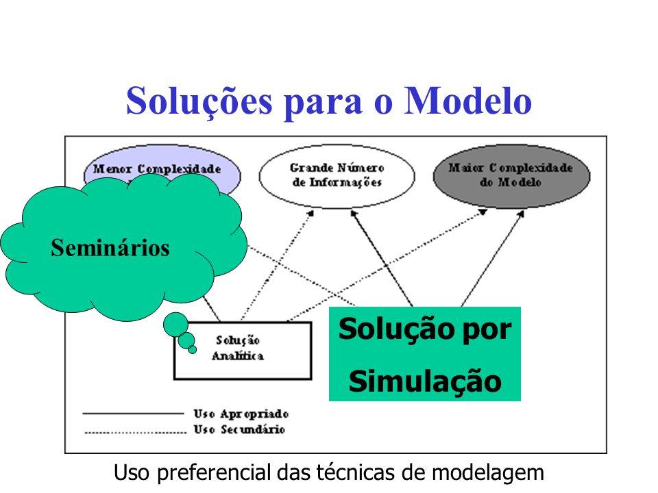 Soluções para o Modelo Solução por Simulação Modelos de simulação são programas de computador nos quais a operação de um sistema e sua carga são descritas utilizando- se algoritmos apropriados.