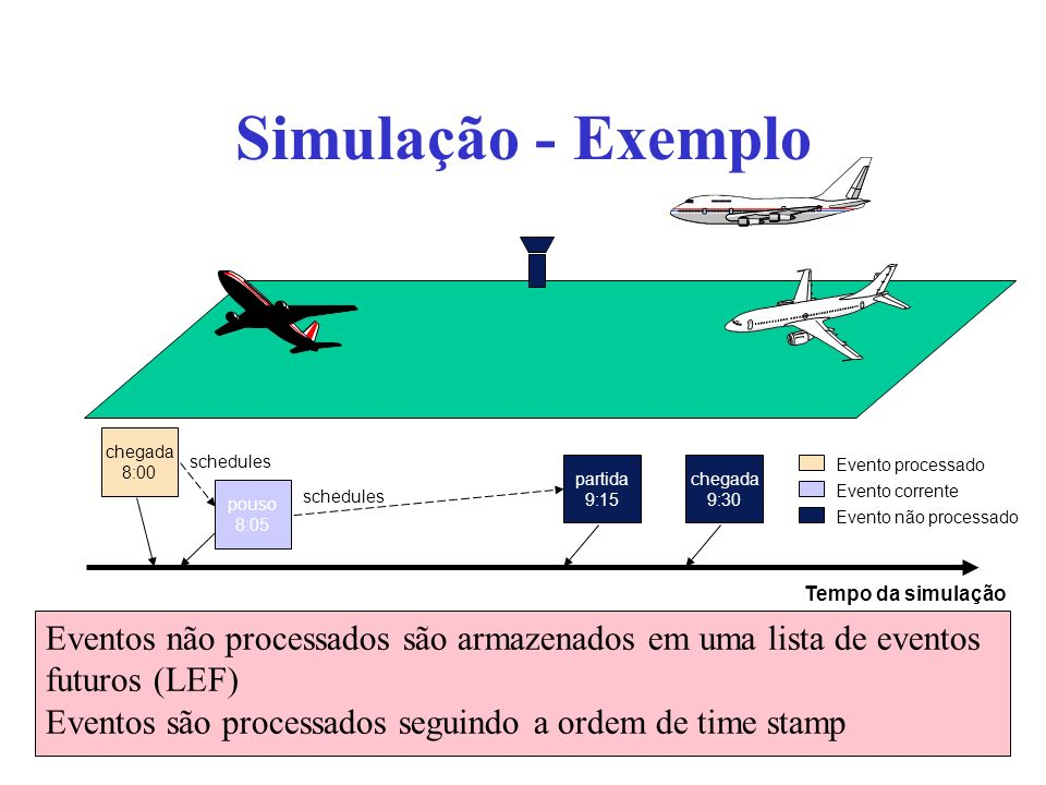 Simulação - Exemplo chegada 8:00 partida 9:15 pouso 8:05 chegada 9:30 schedules Tempo da simulação Evento processado Evento corrente Evento não proces