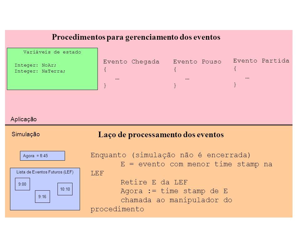 Simulação - Exemplo Variáveis de estado Integer: NoAr; Integer: NaTerra; Procedimentos para gerenciamento dos eventos Aplicação Evento Chegada { … } E