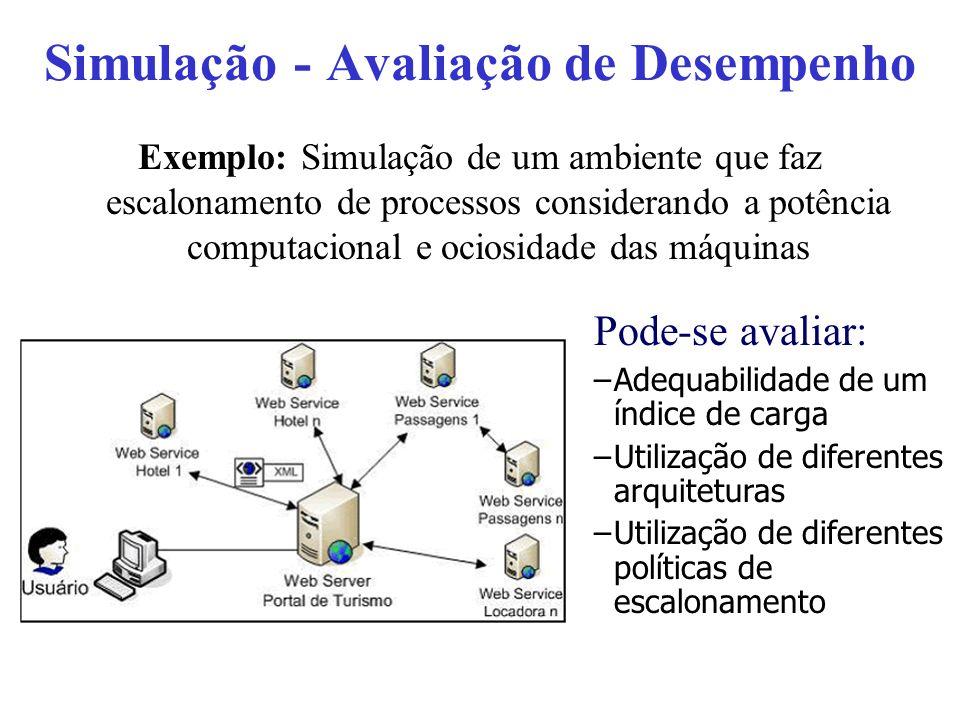 Software para simulação Linguagens de programação de uso geral –Construção do ambiente e do programa Linguagens de simulação –Aprendizado de novas linguagens –Oferece suporte para a implementação da simulação –Exemplos SIMSCRIPT (eventos) GPSS, SIMULA (processos) Tradução do modelo