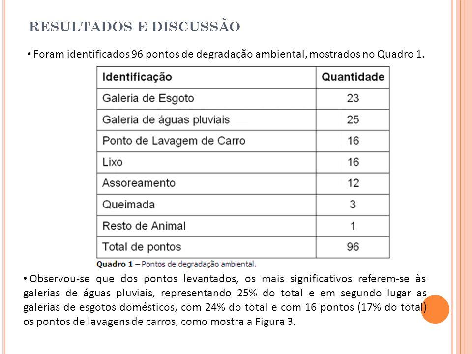 RESULTADOS E DISCUSSÃO Foram identificados 96 pontos de degradação ambiental, mostrados no Quadro 1. Observou-se que dos pontos levantados, os mais si