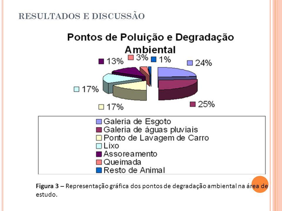 RESULTADOS E DISCUSSÃO Figura 3 – Representação gráfica dos pontos de degradação ambiental na área de estudo.