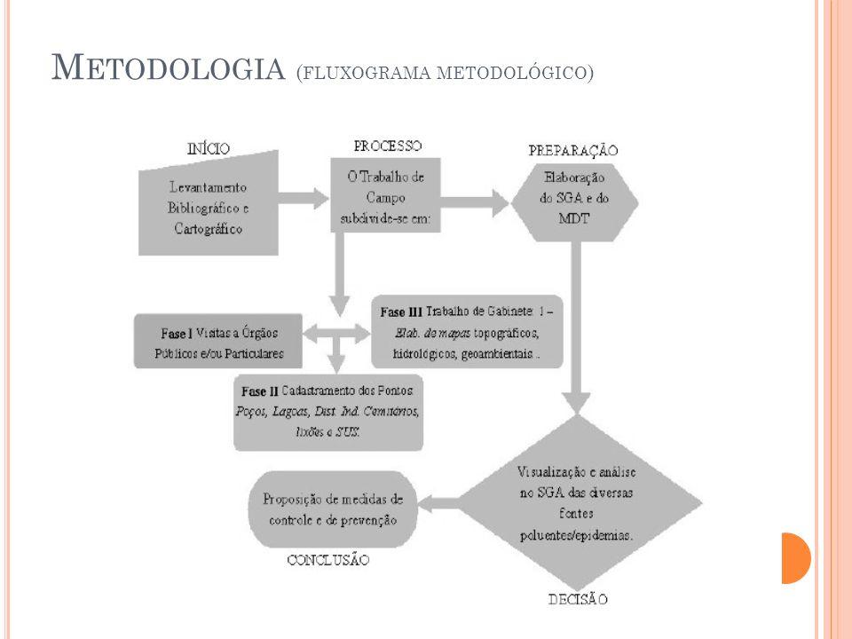 M ETODOLOGIA ( FLUXOGRAMA METODOLÓGICO )