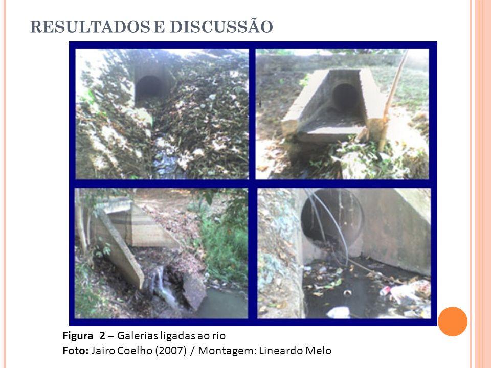 RESULTADOS E DISCUSSÃO Figura 2 – Galerias ligadas ao rio Foto: Jairo Coelho (2007) / Montagem: Lineardo Melo