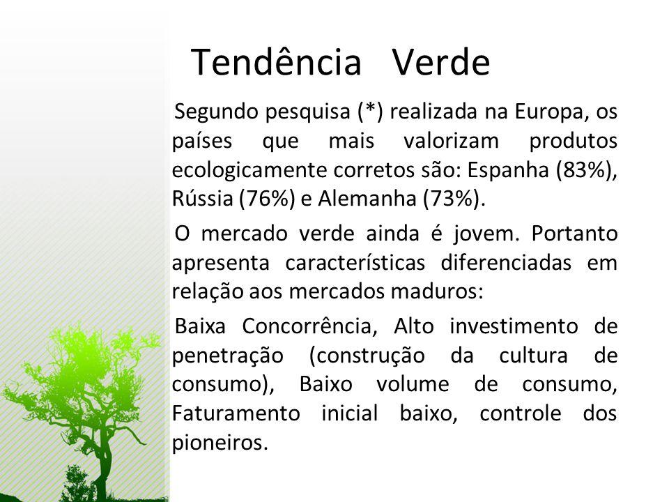 Tendência Verde Segundo pesquisa (*) realizada na Europa, os países que mais valorizam produtos ecologicamente corretos são: Espanha (83%), Rússia (76