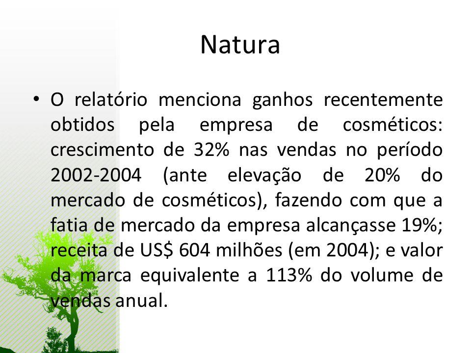 Natura O relatório menciona ganhos recentemente obtidos pela empresa de cosméticos: crescimento de 32% nas vendas no período 2002-2004 (ante elevação