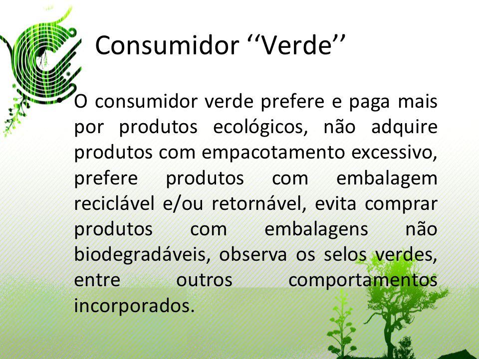 Consumidor Verde O consumidor verde prefere e paga mais por produtos ecológicos, não adquire produtos com empacotamento excessivo, prefere produtos co