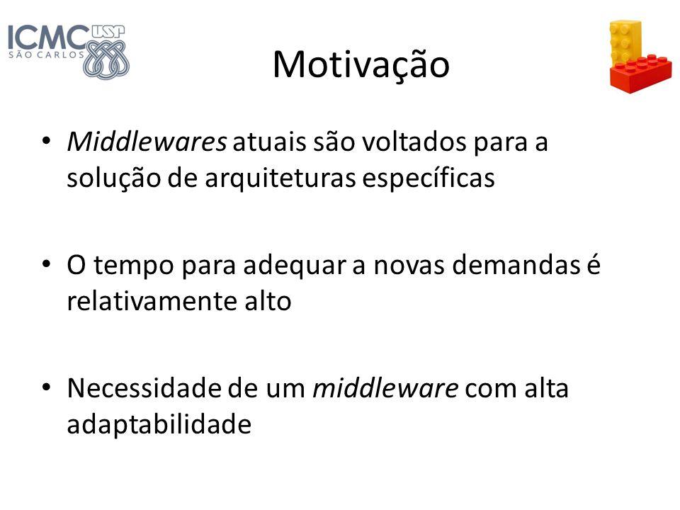 Motivação Middlewares atuais são voltados para a solução de arquiteturas específicas O tempo para adequar a novas demandas é relativamente alto Necess