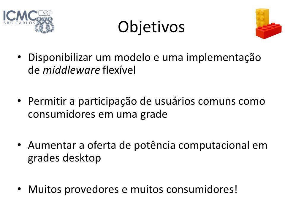 Objetivos Disponibilizar um modelo e uma implementação de middleware flexível Permitir a participação de usuários comuns como consumidores em uma grad