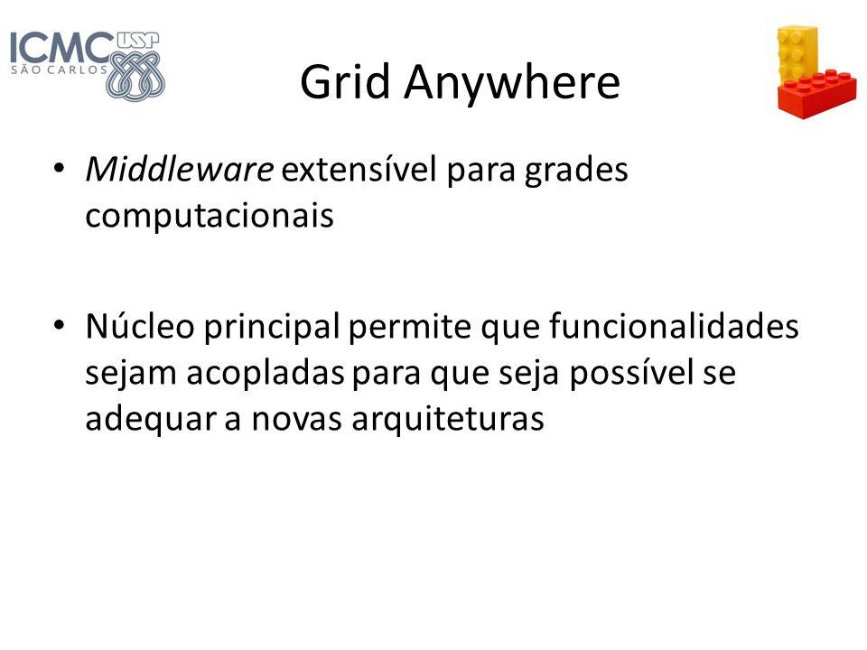 Grid Anywhere Middleware extensível para grades computacionais Núcleo principal permite que funcionalidades sejam acopladas para que seja possível se