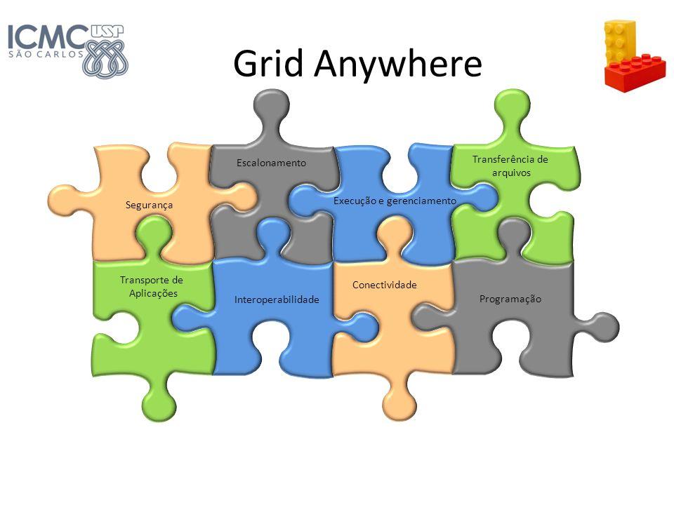 Grid Anywhere Segurança Escalonamento Interoperabilidade Transporte de Aplicações Conectividade Execução e gerenciamento Programação Transferência de
