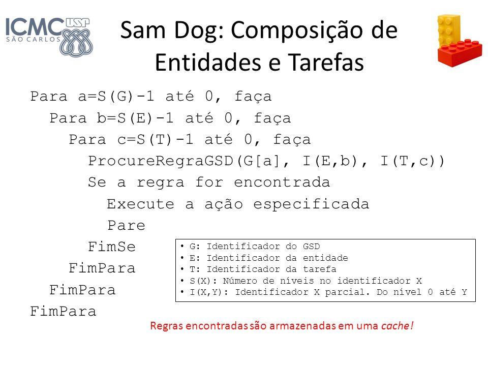 Sam Dog: Composição de Entidades e Tarefas Para a=S(G)-1 até 0, faça Para b=S(E)-1 até 0, faça Para c=S(T)-1 até 0, faça ProcureRegraGSD(G[a], I(E,b),