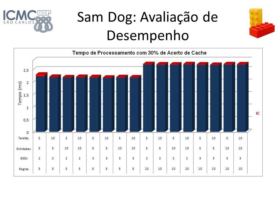 Sam Dog: Avaliação de Desempenho