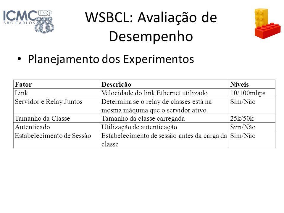WSBCL: Avaliação de Desempenho Planejamento dos Experimentos FatorDescriçãoNíveis LinkVelocidade do link Ethernet utilizado10/100mbps Servidor e Relay