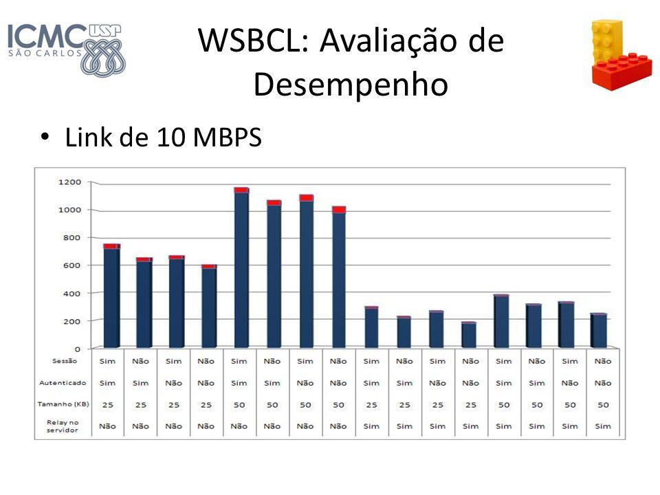 WSBCL: Avaliação de Desempenho Link de 10 MBPS