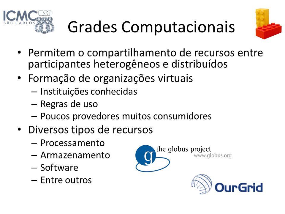 Grades Computacionais Permitem o compartilhamento de recursos entre participantes heterogêneos e distribuídos Formação de organizações virtuais – Inst