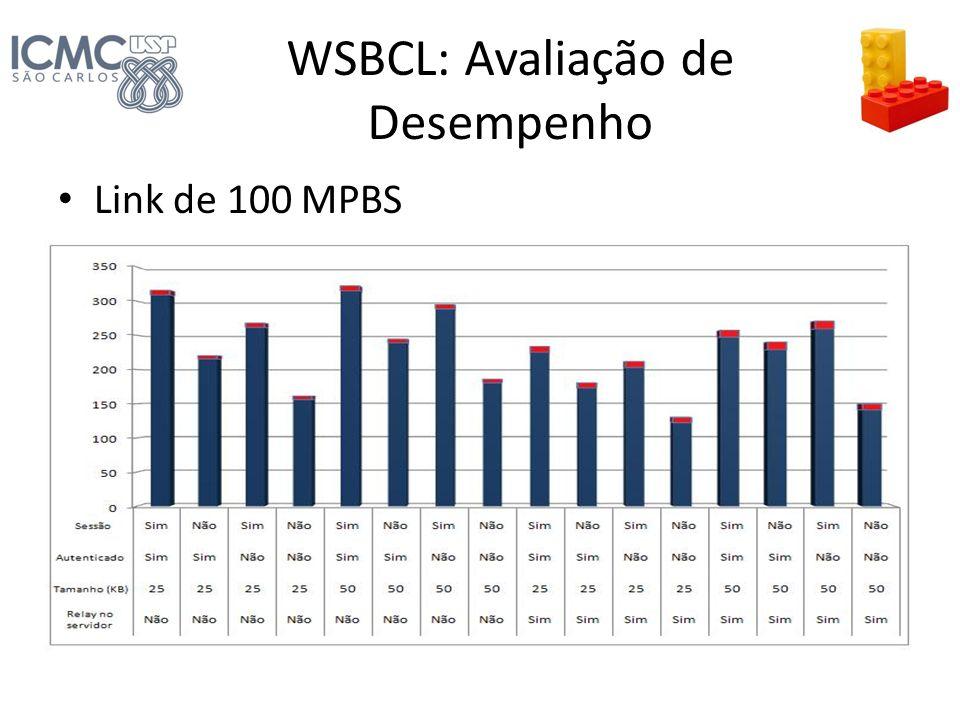 WSBCL: Avaliação de Desempenho Link de 100 MPBS