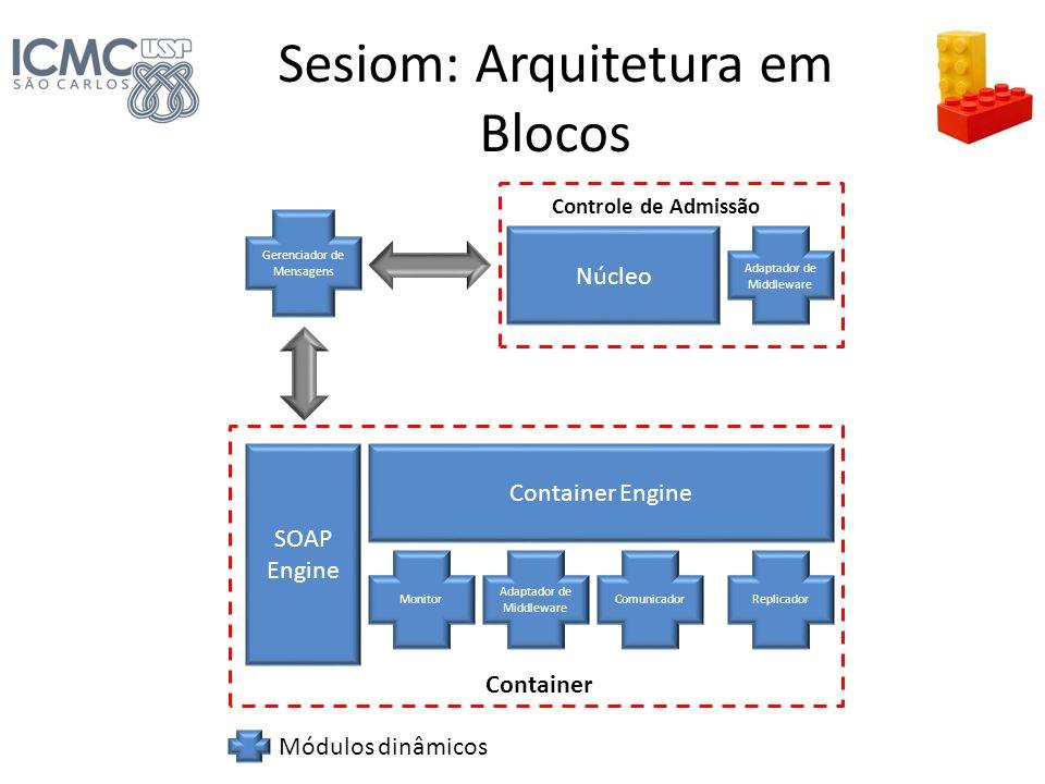 Sesiom: Arquitetura em Blocos SOAP Engine Núcleo Container Engine Container Controle de Admissão Módulos dinâmicos Monitor Adaptador de Middleware Com