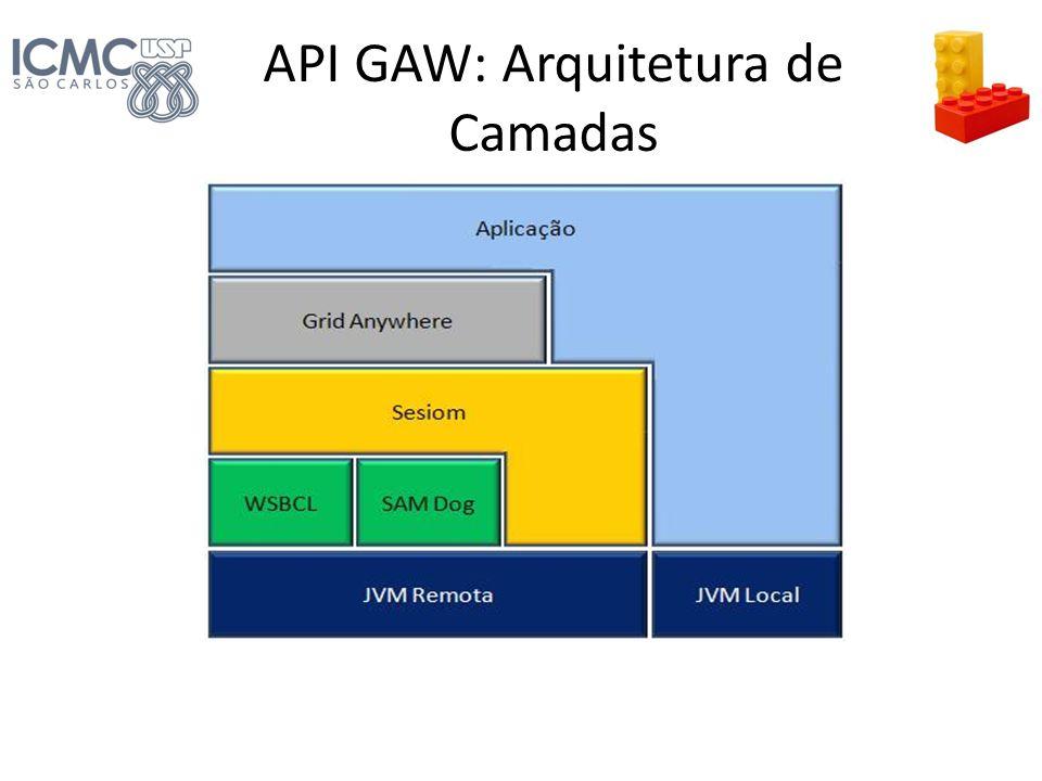 API GAW: Arquitetura de Camadas