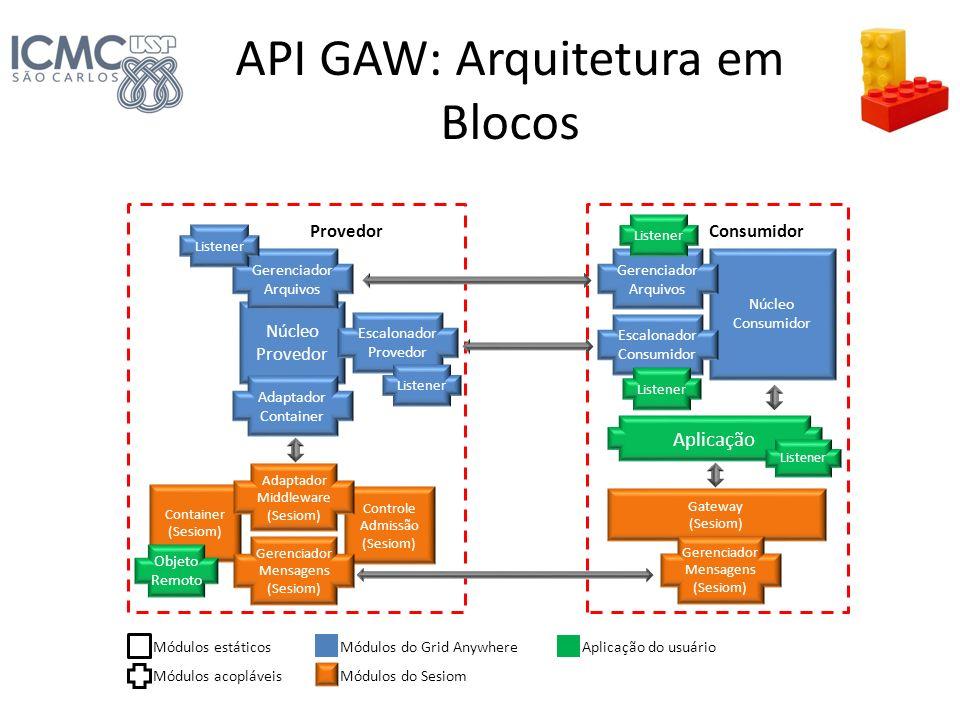 API GAW: Arquitetura em Blocos Container (Sesiom) Gateway (Sesiom) Provedor Núcleo Provedor Consumidor Núcleo Consumidor Controle Admissão (Sesiom) Ad