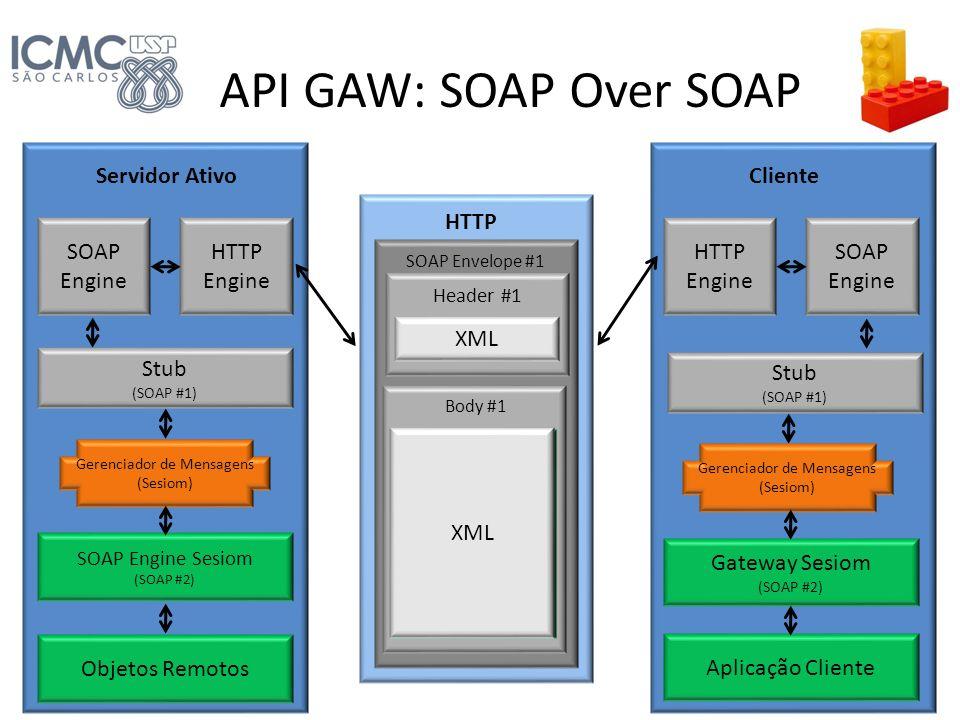 Servidor Ativo SOAP Engine Sesiom (SOAP #2) Stub (SOAP #1) SOAP Engine HTTP Engine HTTP SOAP Envelope #1 Header #1 XML Body #1 Cliente Gateway Sesiom