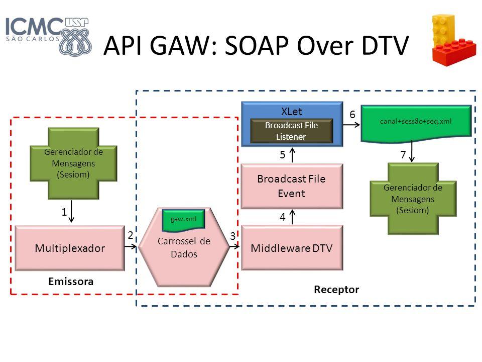 Carrossel de Dados Multiplexador Gerenciador de Mensagens (Sesiom) Middleware DTV gaw.xml Broadcast File Event canal+sessão+seq.xml Gerenciador de Men
