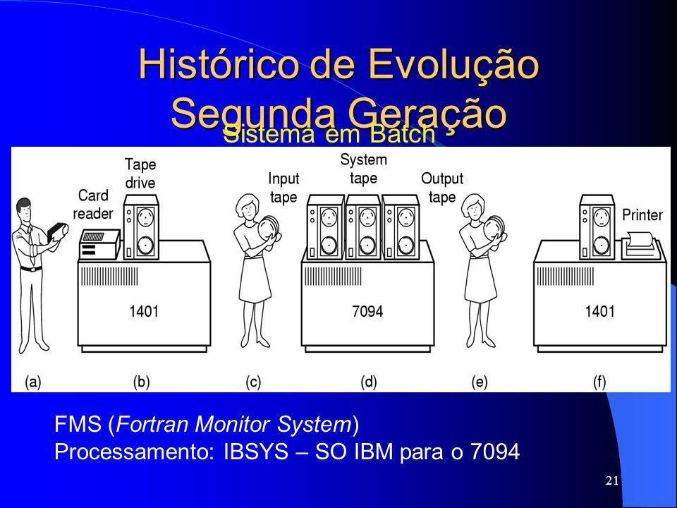 21 Histórico de Evolução Segunda Geração Sistema em Batch FMS (Fortran Monitor System) Processamento: IBSYS – SO IBM para o 7094