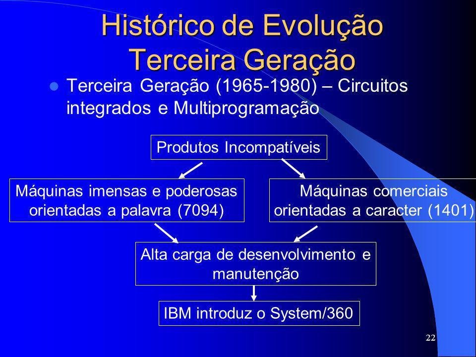 22 Histórico de Evolução Terceira Geração Terceira Geração (1965-1980) – Circuitos integrados e Multiprogramação Produtos Incompatíveis Máquinas imens