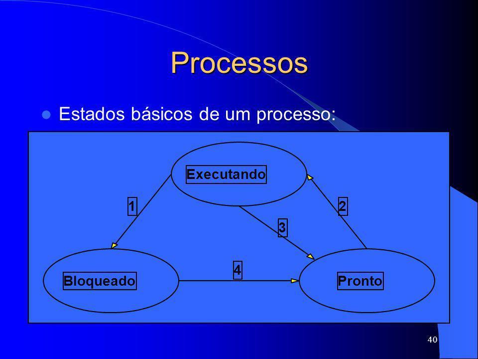40 Processos Estados básicos de um processo: Executando BloqueadoPronto 12 3 4