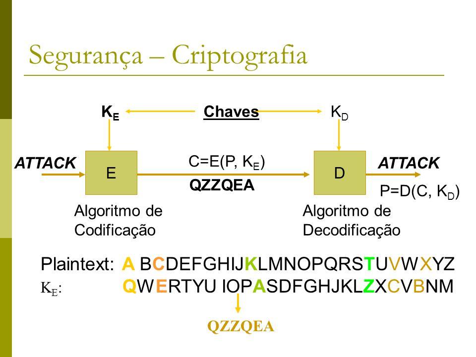 Segurança – Criptografia Plaintext: A BCDEFGHIJKLMNOPQRSTUVWXYZ K E : QWERTYU IOPASDFGHJKLZXCVBNM ED ATTACK KEKE KDKD Algoritmo de Codificação Algorit