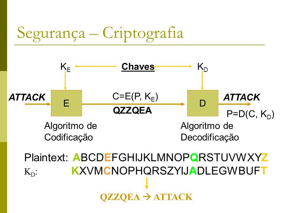 Segurança – Criptografia ED ATTACK KEKE KDKD Algoritmo de Codificação Algoritmo de Decodificação C=E(P, K E ) QZZQEA ATTACK Chaves P=D(C, K D ) Plaint