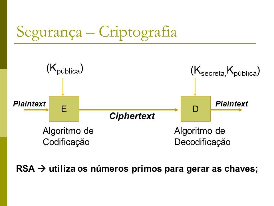 Segurança – Criptografia ED (K secreta, K pública ) Algoritmo de Codificação Algoritmo de Decodificação (K pública ) Plaintext Ciphertext Plaintext RS