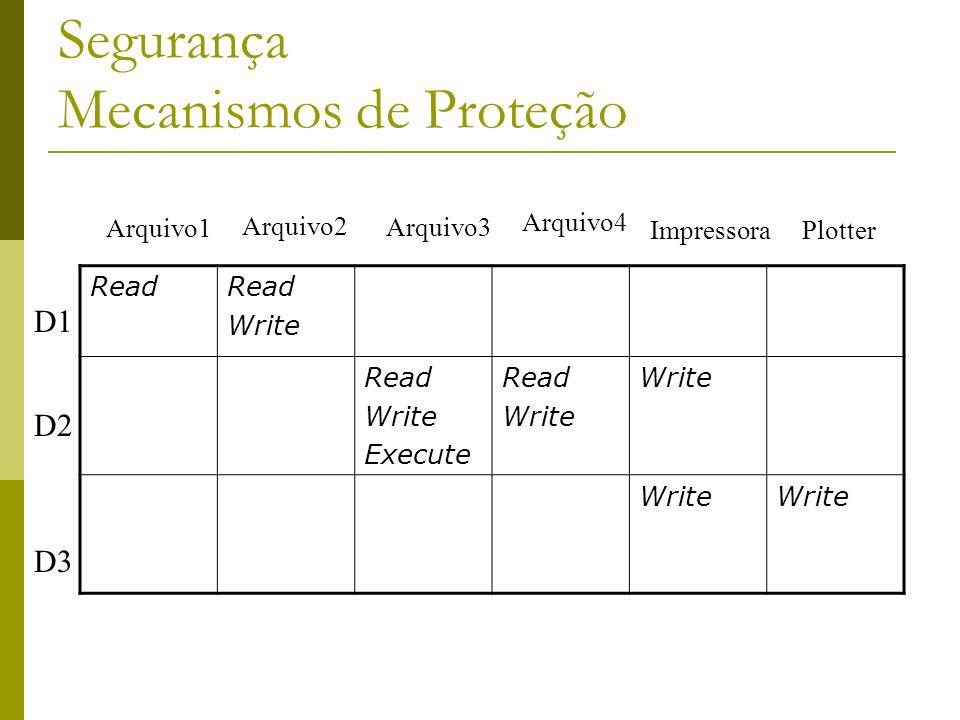 Segurança Mecanismos de Proteção Read Write Read Write Execute Read Write Arquivo1 PlotterImpressora Arquivo4 Arquivo3 Arquivo2 D1 D3 D2