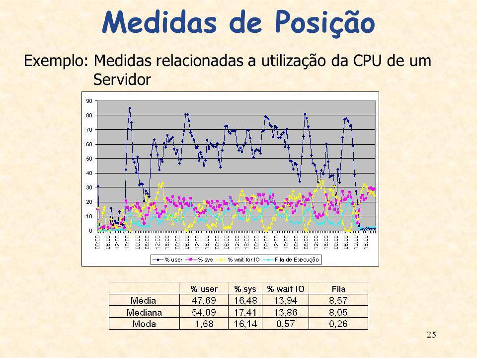 25 Medidas de Posição Exemplo: Medidas relacionadas a utilização da CPU de um Servidor