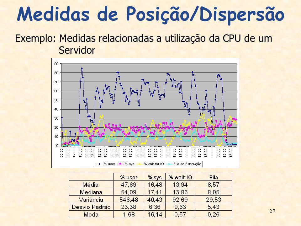 27 Medidas de Posição/Dispersão Exemplo: Medidas relacionadas a utilização da CPU de um Servidor