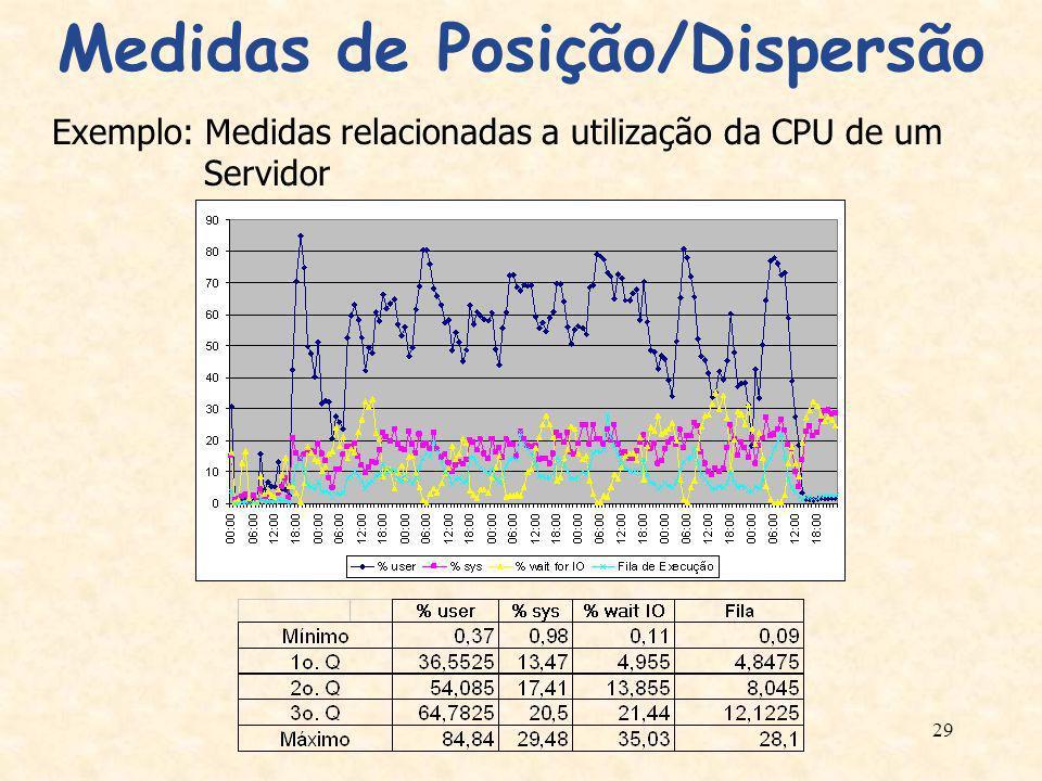 29 Medidas de Posição/Dispersão Exemplo: Medidas relacionadas a utilização da CPU de um Servidor