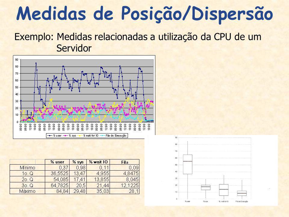 32 Medidas de Posição/Dispersão Exemplo: Medidas relacionadas a utilização da CPU de um Servidor
