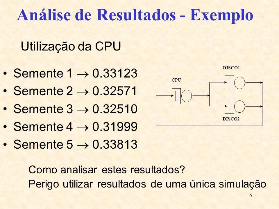 51 Utilização da CPU Semente 1 0.33123 Semente 2 0.32571 Semente 3 0.32510 Semente 4 0.31999 Semente 5 0.33813 DISCO2 CPU DISCO1 Análise de Resultados