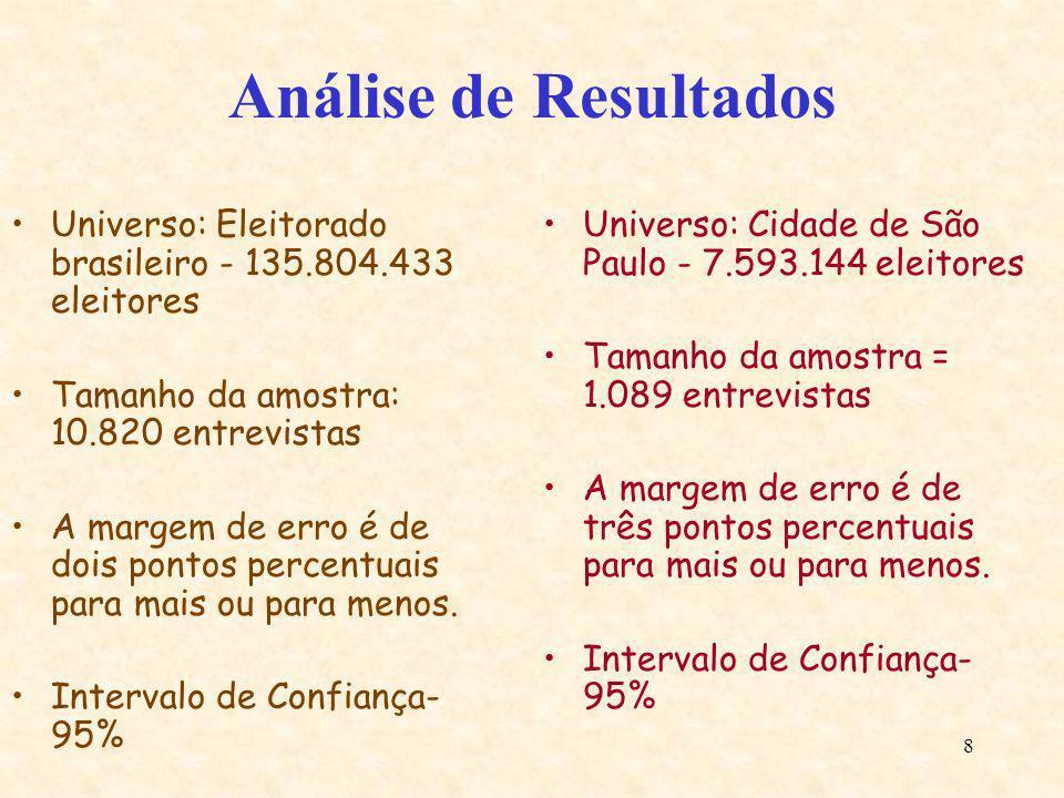 8 Análise de Resultados Universo: Eleitorado brasileiro - 135.804.433 eleitores Tamanho da amostra: 10.820 entrevistas A margem de erro é de dois pont