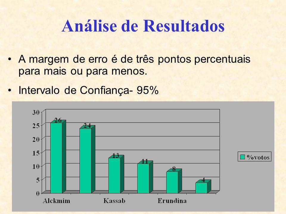 9 Análise de Resultados A margem de erro é de três pontos percentuais para mais ou para menos. Intervalo de Confiança- 95%