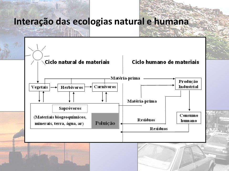 Interação das ecologias natural e humana